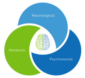 Why Neurotherapy